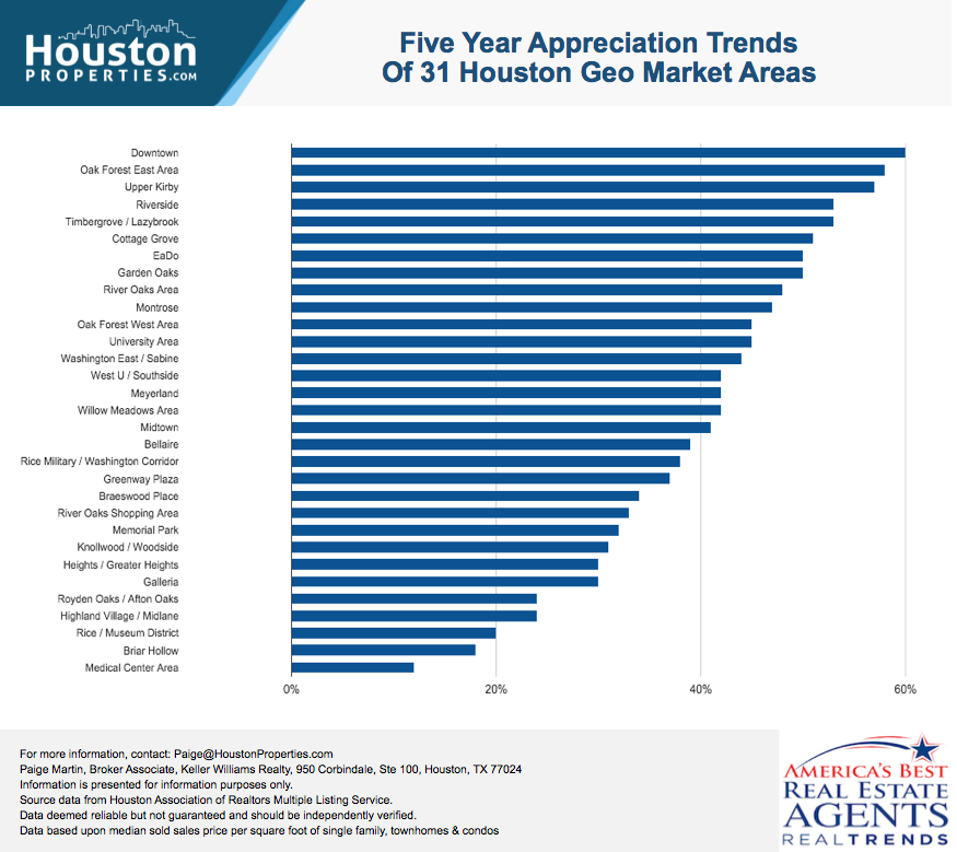 5-year Houston Real Estate Stats of Close-In Houston Neighborhoods