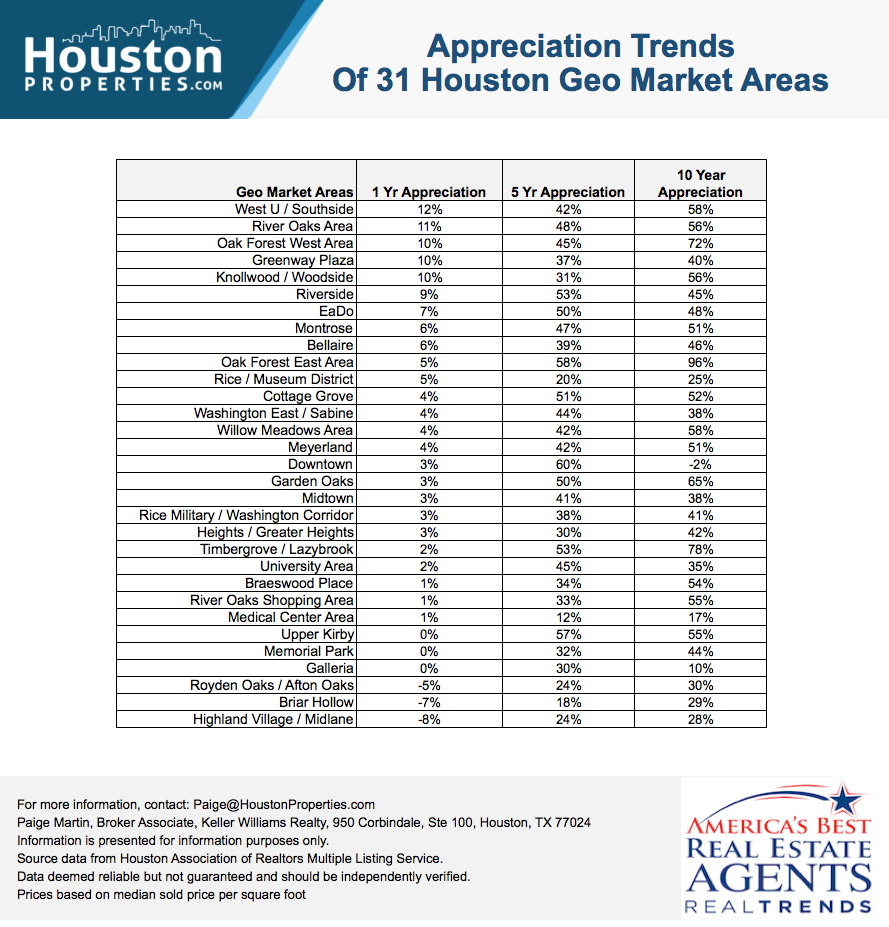 Houston Real Estate Stats of Close-In Houston Neighborhoods