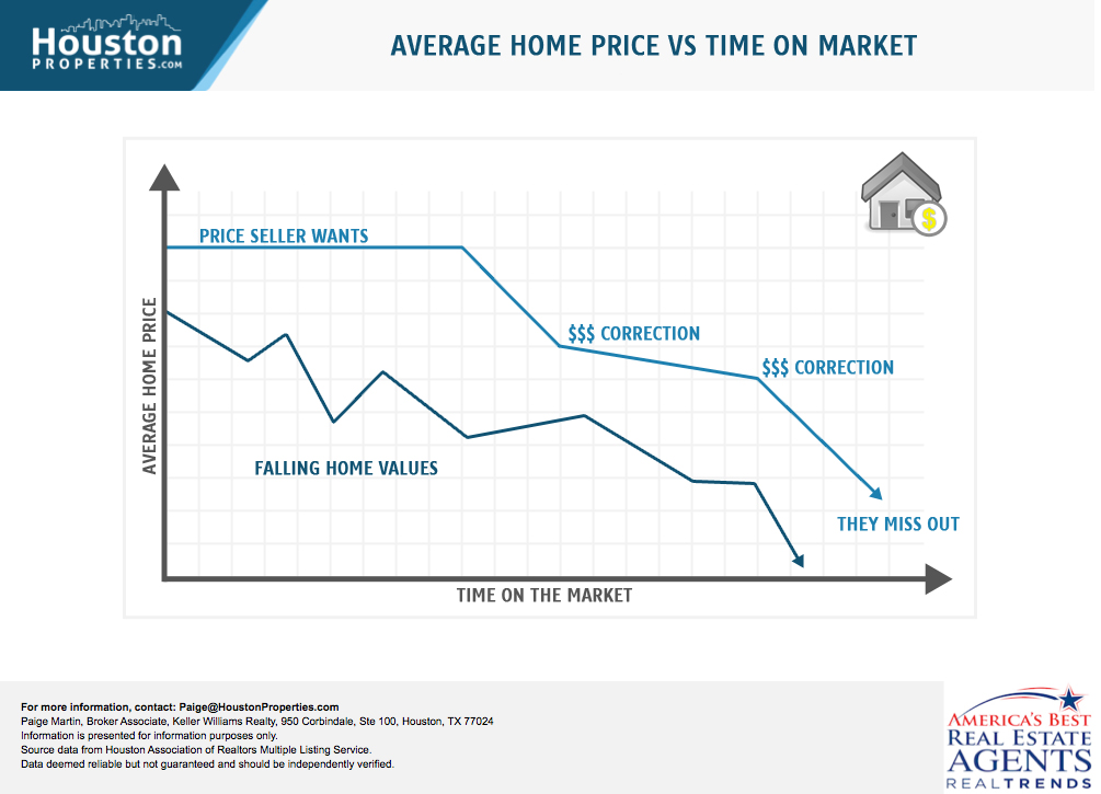 Average Home Price vs. Time on the Market