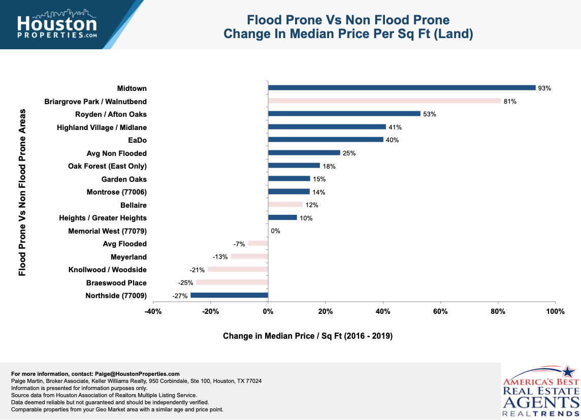 how flooding affects houston home values