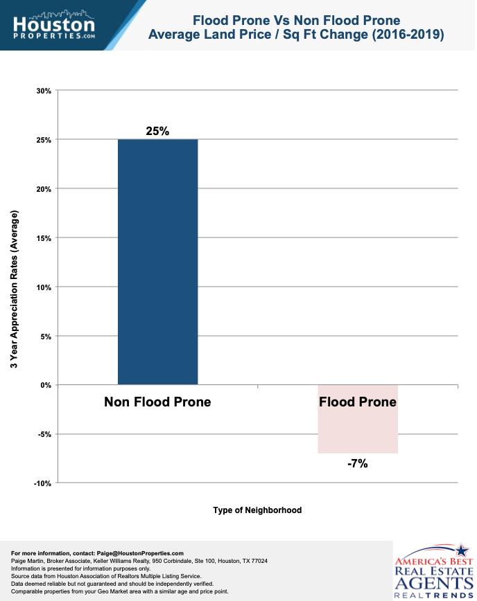 houston average land price flooded vs non flooded areas