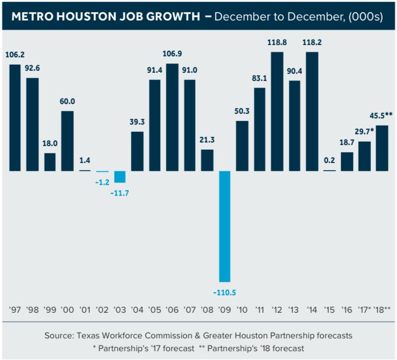 Houston Real Estate Forecast 7 Things To Look Forward To Or Fear