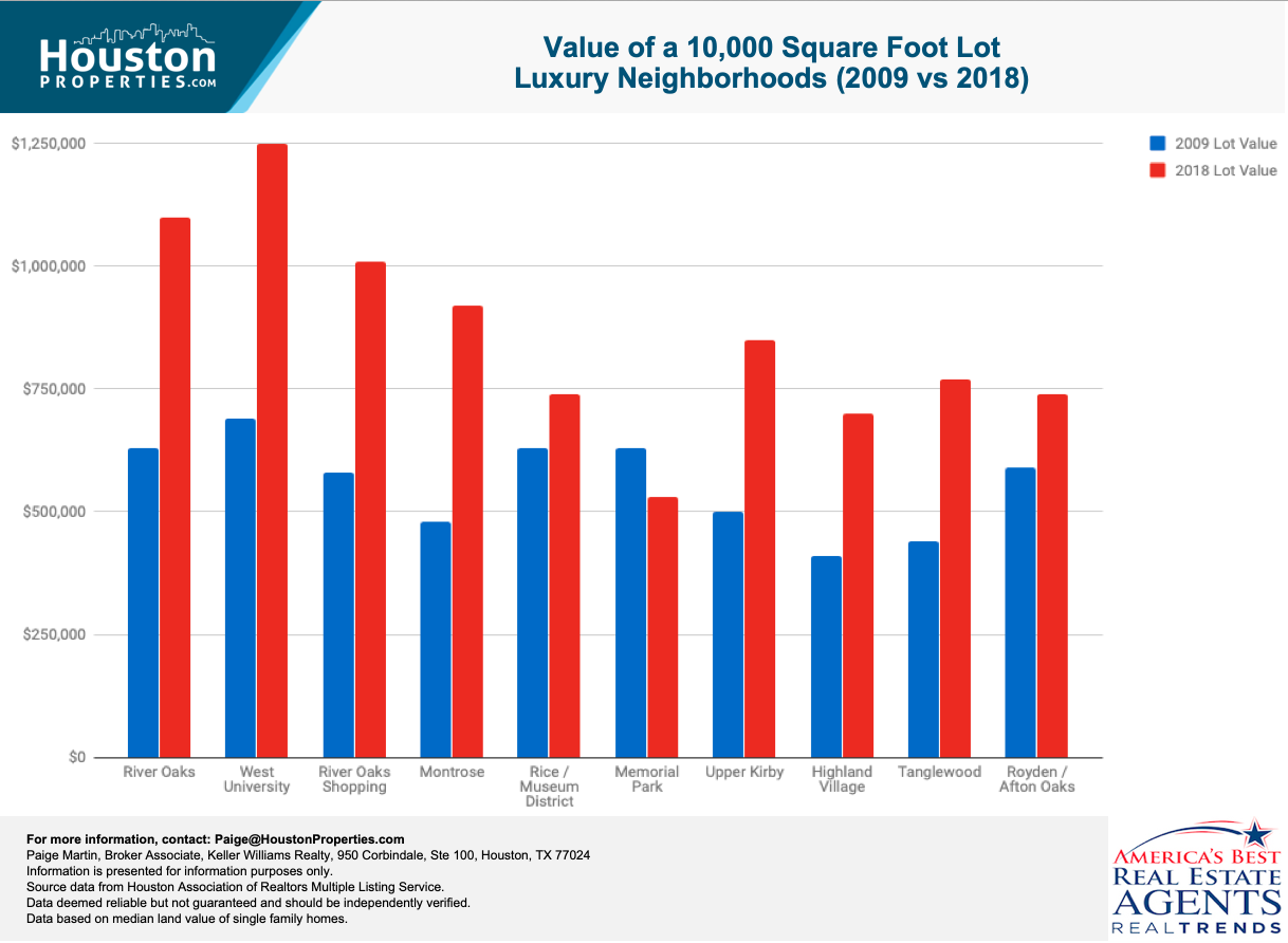 Value of a 10,000 Square Foot Lot in Houston's Luxury Neighborhoods Over The Last Decade