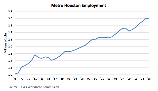 Houston Employment Data 2015