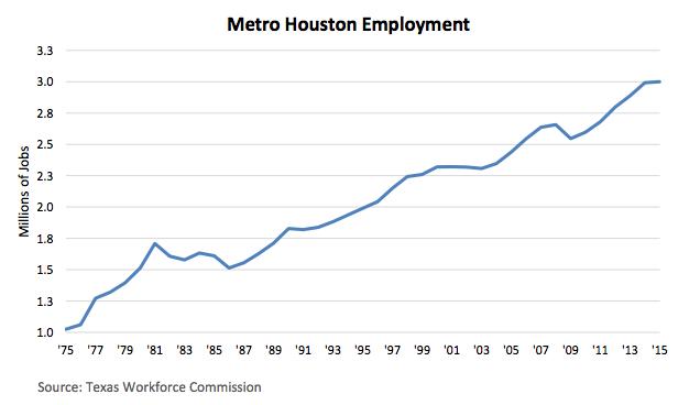 Houston Employment Data 2015