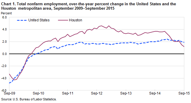 houston employment rate