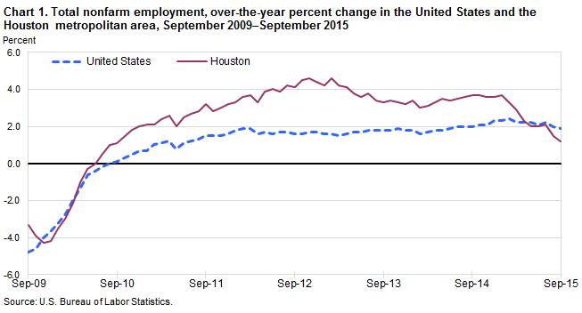 houston employment rate