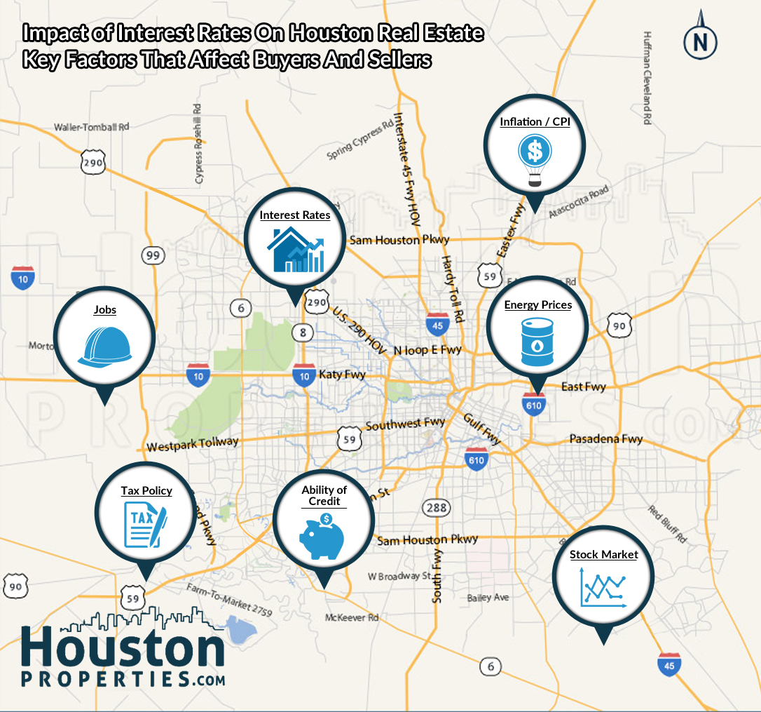 How Rising Interest Rates Affects The Houston Real Estate Market
