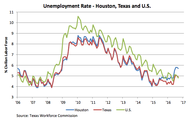 Houston Unemployment Rate Versus Texas and the US