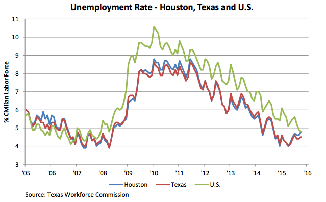houston unemployment data