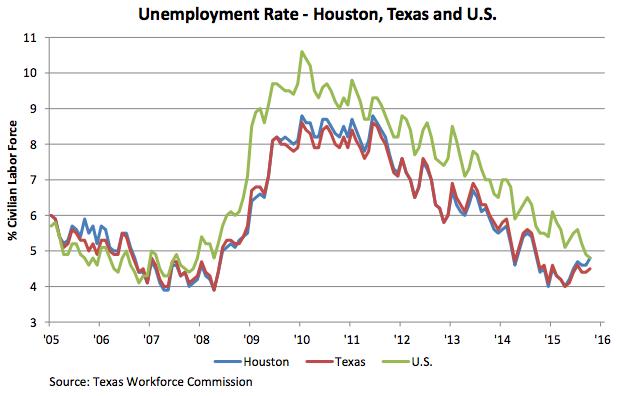 houston unemployment data