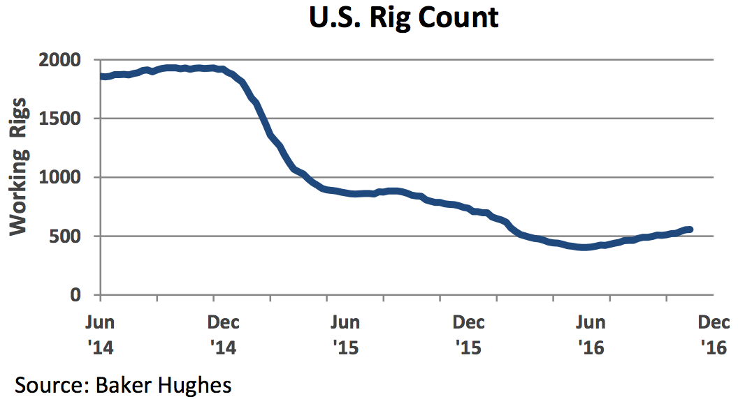 US Rig Count Bouncing Back