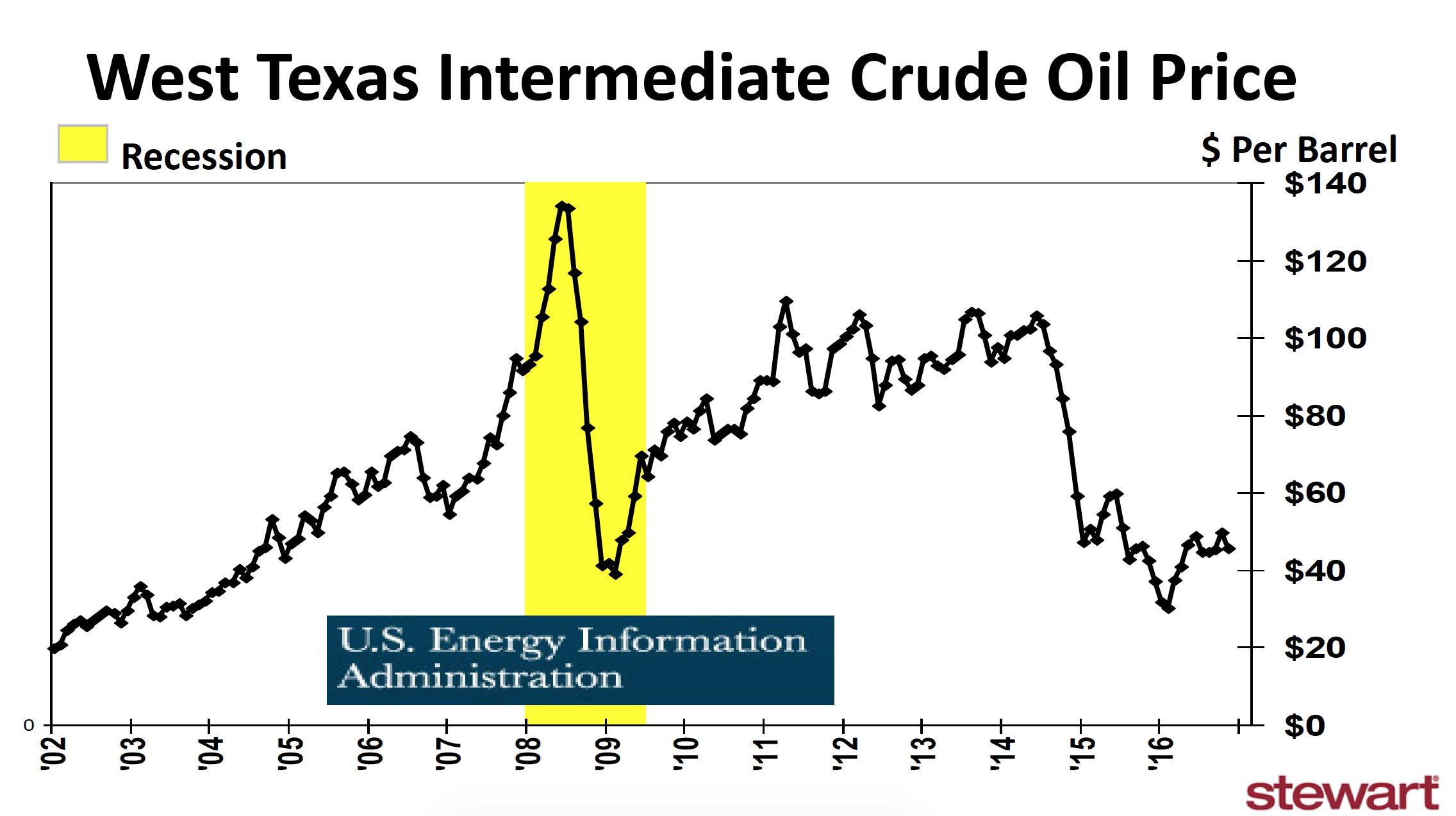 GO IN-DEPTH ON Oil (Brent) PRICE